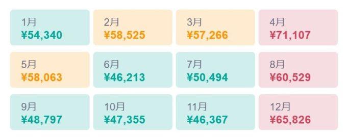 ベトナム航空券 月別料金