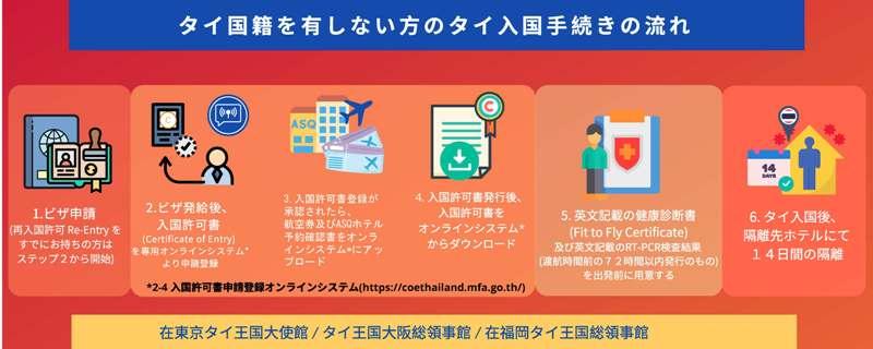 入国許可書 オンライン